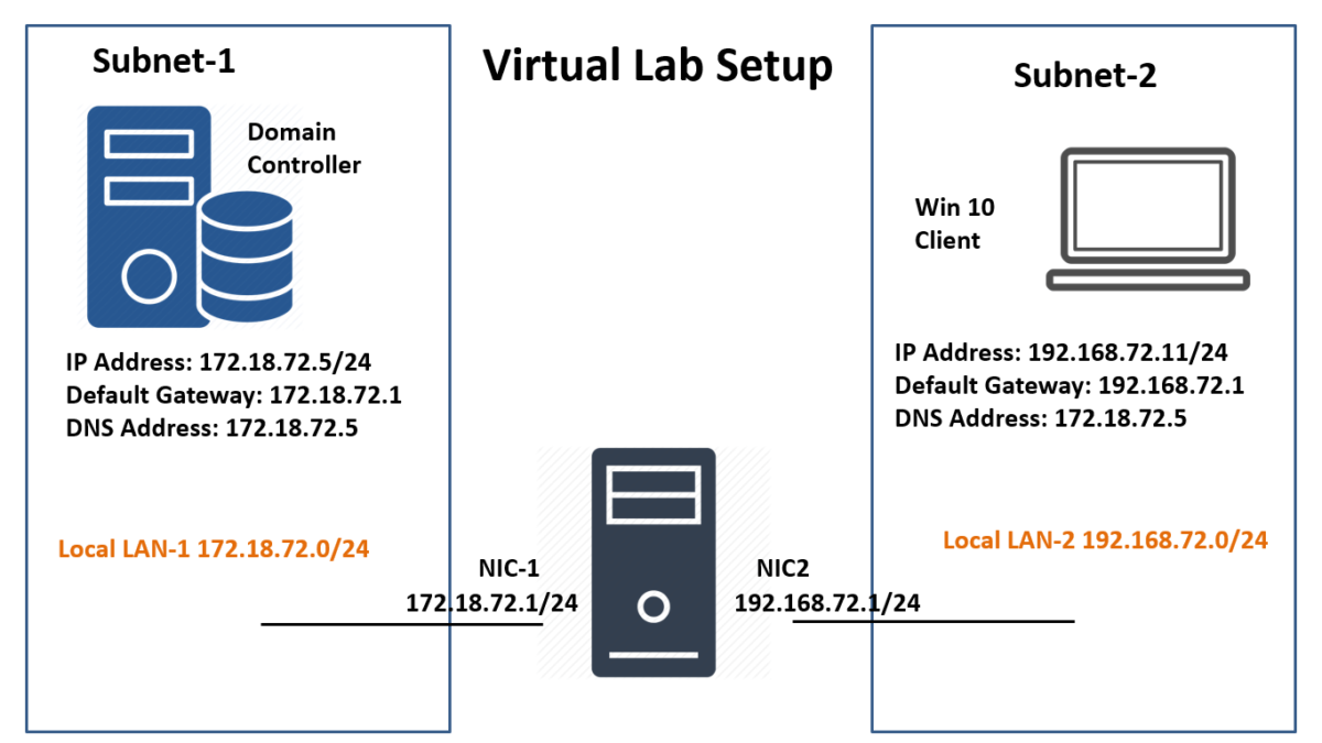 Configure LAN Routing in Windows Server 2019